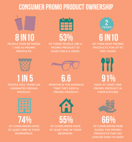 Promotional Products Work, let the numbers speak for themselves